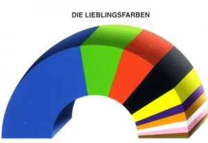 Prozentuale Verteilung der Lieblingsfarben