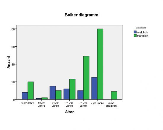 Die Österreicher_innen in der Mediendatenbank (Stand 2009) nach Alter und Geschlecht. Der Österreicher in der Werbung ist über 70 Jahre alt und männlich.