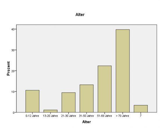In einem Balkendiagramm sehen die Daten anders aus als in einer Torte.