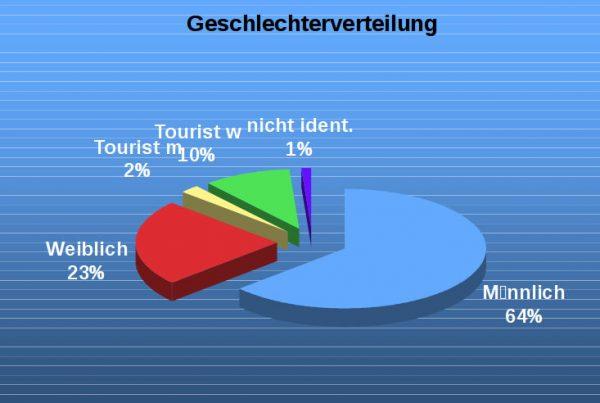 Hier wird zwischen Touristen und Einheimischen unterschieden. Nach Prozenten sind mehr als doppelt so viele ÖsterreicherInnen männlichen Geschlechts.